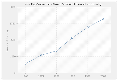 Pérols : Evolution of the number of housing