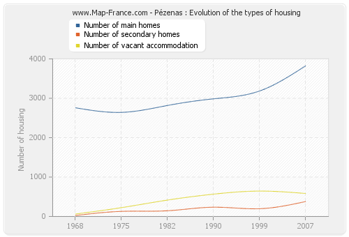 Pézenas : Evolution of the types of housing