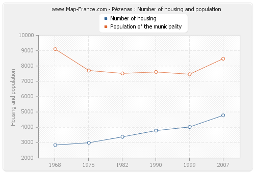 Pézenas : Number of housing and population