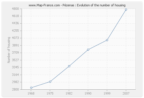 Pézenas : Evolution of the number of housing