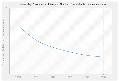 Pézenas : Number of inhabitants by accommodation
