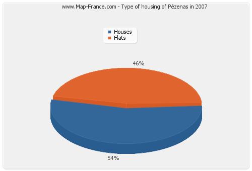 Type of housing of Pézenas in 2007