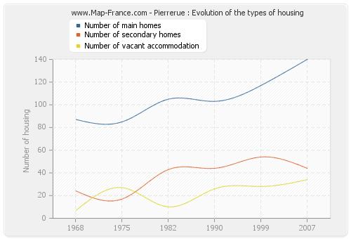 Pierrerue : Evolution of the types of housing