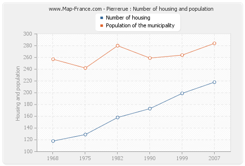 Pierrerue : Number of housing and population