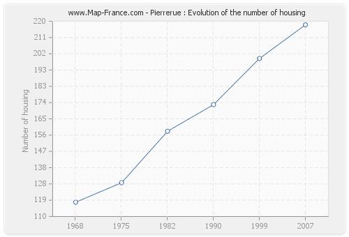 Pierrerue : Evolution of the number of housing