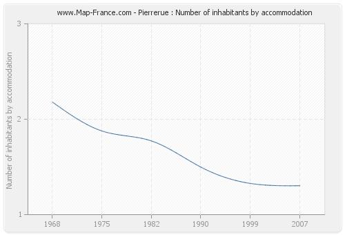 Pierrerue : Number of inhabitants by accommodation