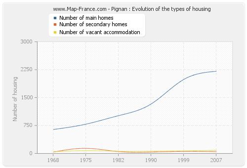 Pignan : Evolution of the types of housing