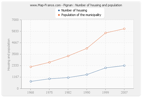 Pignan : Number of housing and population