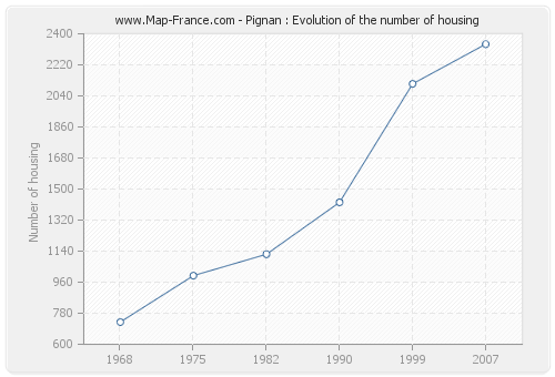 Pignan : Evolution of the number of housing