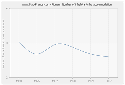 Pignan : Number of inhabitants by accommodation