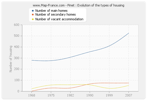 Pinet : Evolution of the types of housing