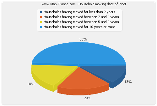 Household moving date of Pinet