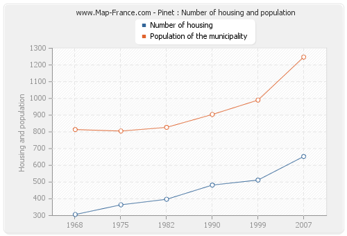 Pinet : Number of housing and population
