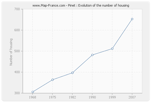 Pinet : Evolution of the number of housing