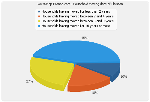 Household moving date of Plaissan
