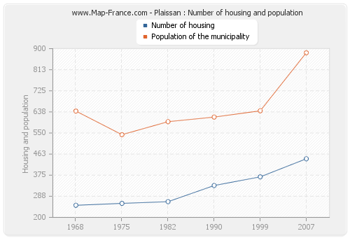 Plaissan : Number of housing and population