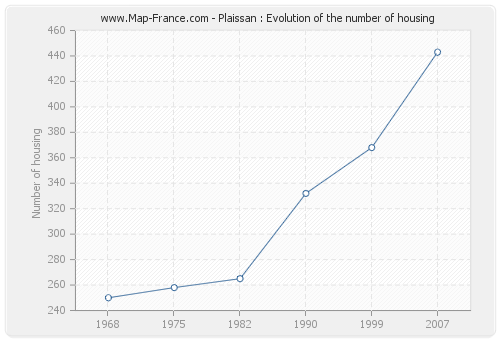 Plaissan : Evolution of the number of housing