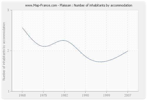 Plaissan : Number of inhabitants by accommodation