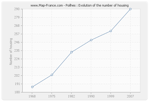 Poilhes : Evolution of the number of housing