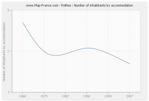 Poilhes : Number of inhabitants by accommodation