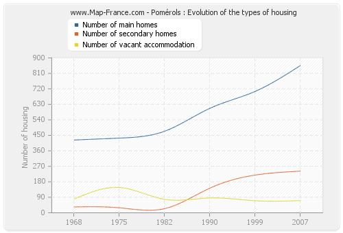 Pomérols : Evolution of the types of housing