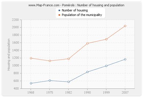 Pomérols : Number of housing and population