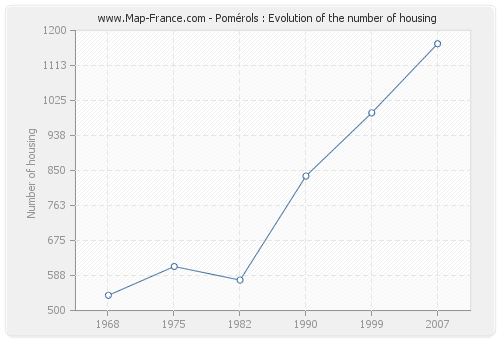 Pomérols : Evolution of the number of housing