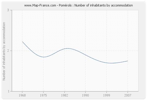 Pomérols : Number of inhabitants by accommodation