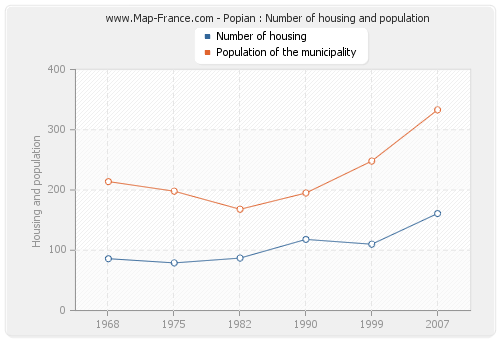 Popian : Number of housing and population
