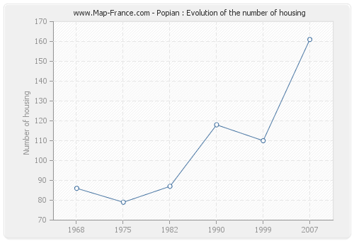 Popian : Evolution of the number of housing