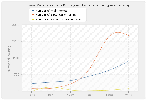 Portiragnes : Evolution of the types of housing