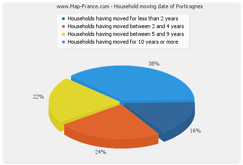 Household moving date of Portiragnes