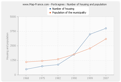 Portiragnes : Number of housing and population