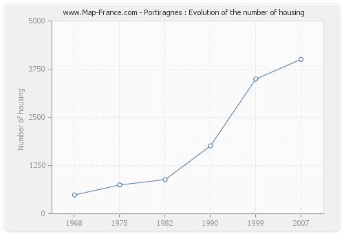 Portiragnes : Evolution of the number of housing