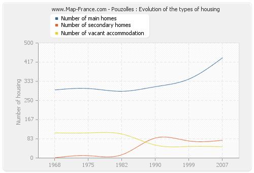 Pouzolles : Evolution of the types of housing