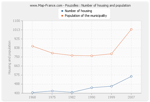 Pouzolles : Number of housing and population