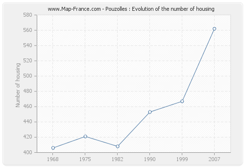 Pouzolles : Evolution of the number of housing