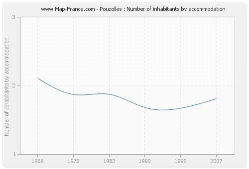 Pouzolles : Number of inhabitants by accommodation