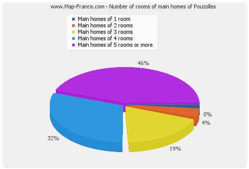 Number of rooms of main homes of Pouzolles