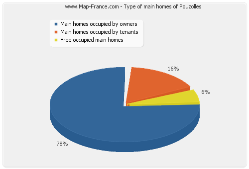 Type of main homes of Pouzolles