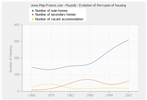 Pouzols : Evolution of the types of housing