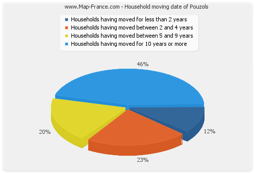 Household moving date of Pouzols