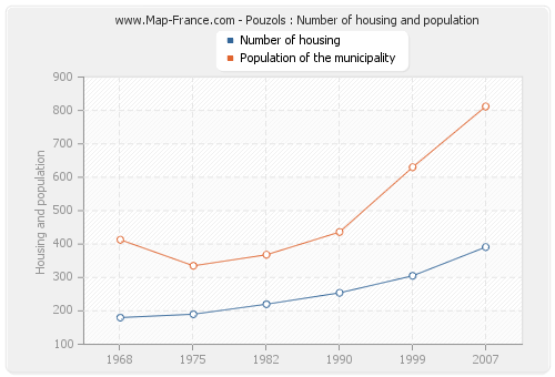 Pouzols : Number of housing and population