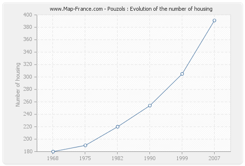 Pouzols : Evolution of the number of housing