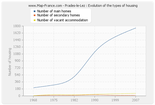 Prades-le-Lez : Evolution of the types of housing
