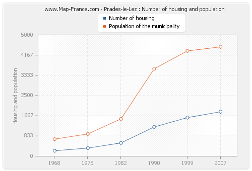 Prades-le-Lez : Number of housing and population