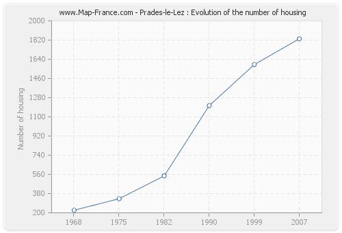 Prades-le-Lez : Evolution of the number of housing