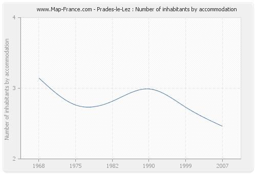 Prades-le-Lez : Number of inhabitants by accommodation