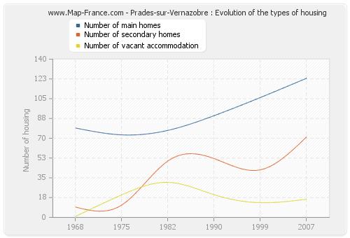 Prades-sur-Vernazobre : Evolution of the types of housing