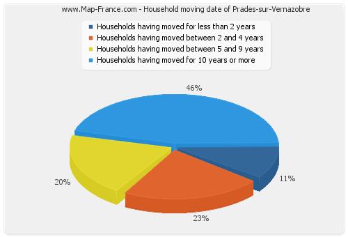 Household moving date of Prades-sur-Vernazobre